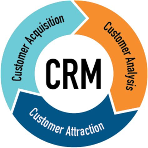 Research report on customer relationship management companies