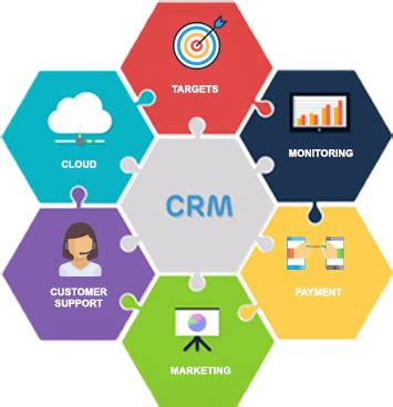 Customer Relationship Management and Customer Retention in